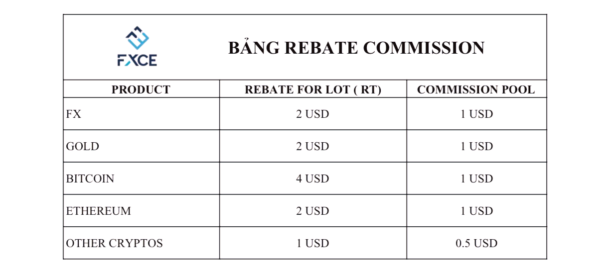 Rebate FXCE - Đánh giá sàn FXCE: Nền tảng giao dịch xã hội độc đáo