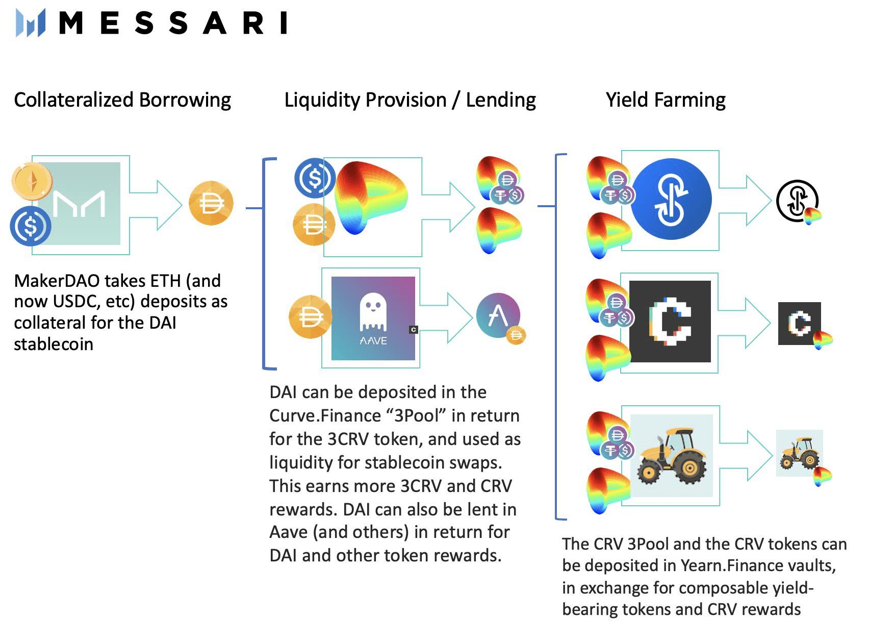 Trading Future Yield - Thế hệ DeFi mới hướng đến các hình thức lợi tức trong TradFi