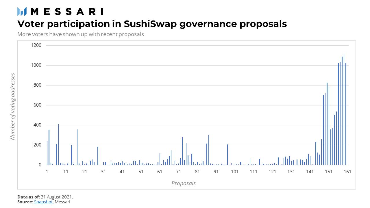 SUSHIPOWAH Cho Mọi Người: Đánh Giá Về Sự Quản Trị Của Sushi