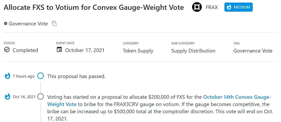 FRAX thông qua đề xuất phân bổ FXS tương đương $200,000 cho Convex Gauge-Weight Vote