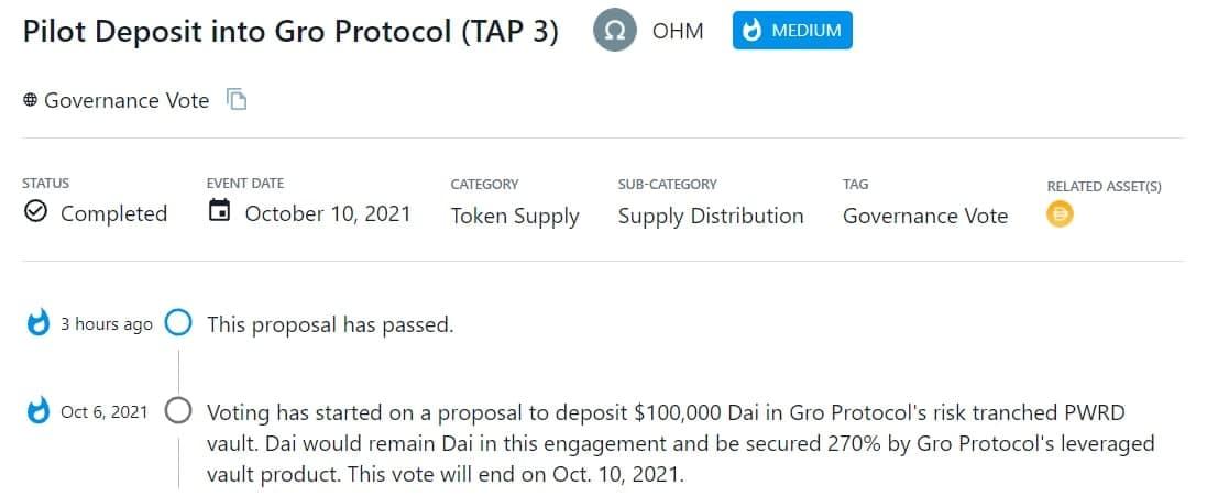 OHM thông qua đề xuất gửi $100,000 Dai vào vault PWRD phân nhánh rủi ro của Gro Protocol