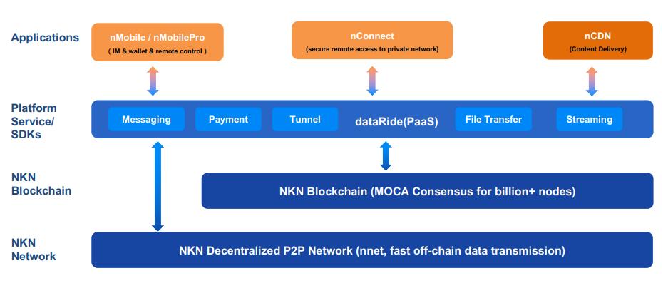NKN: Tạo ra mạng lưới mới cho Web 3.0
