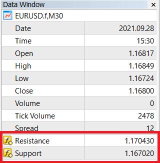 Thông số đầu vào của Dynamic Support \ Resistance