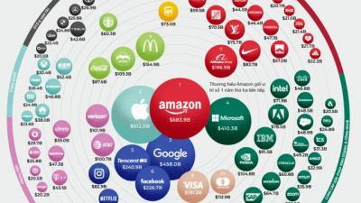 100 thương hiệu giá trị nhất thế giới năm 2021