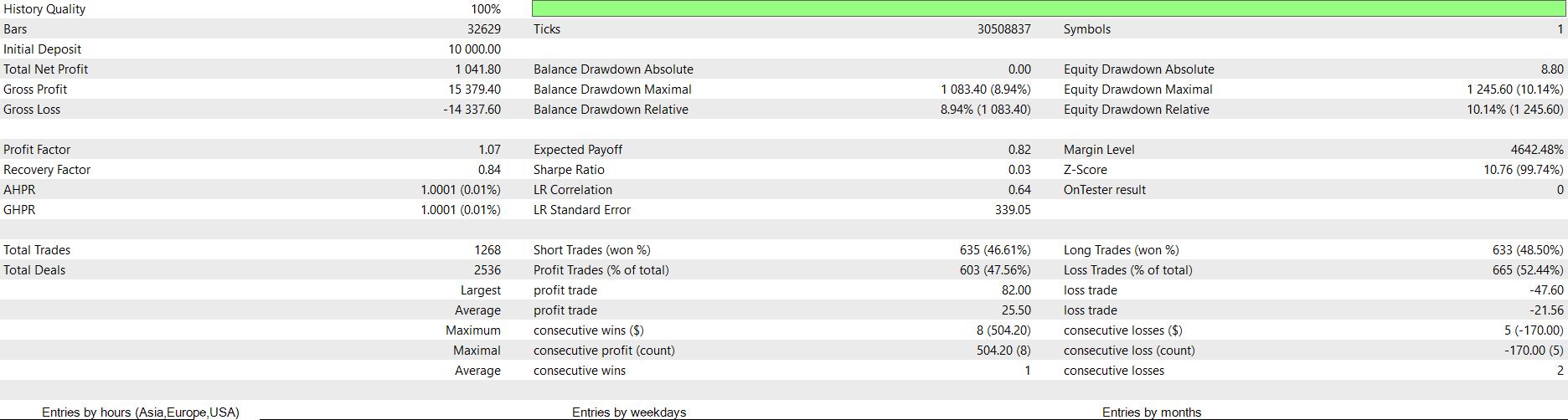Kết quả backtest của FXCE EA GridReverse