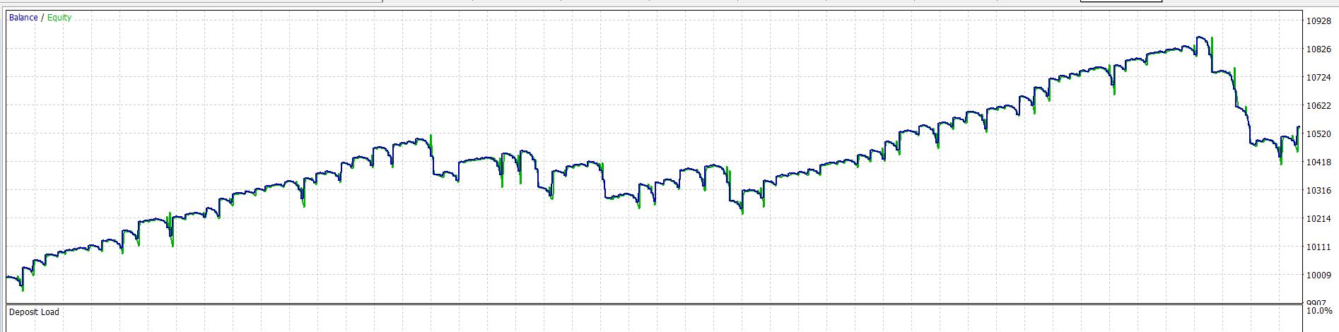 Đồ thị backtest của FXCE EA XBoom